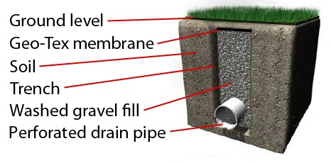 how to keep french drains from clogging